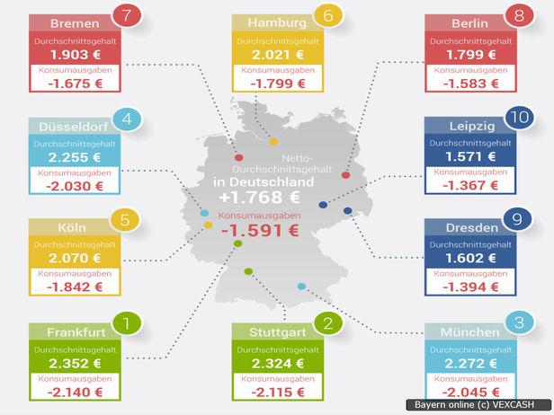 Lebenshaltungskosten München